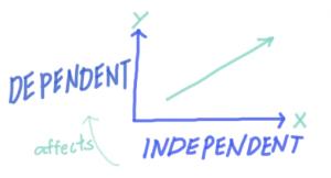 متغیر مستقل و وابسته